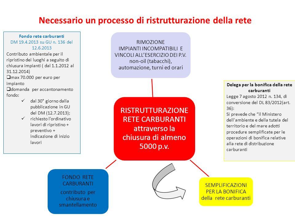 Necessario un processo di ristrutturazione della rete RISTRUTTURAZIONE RETE CARBURANTI attraverso la chiusura di almeno 5000 p.v. RIMOZIONE IMPIANTI I