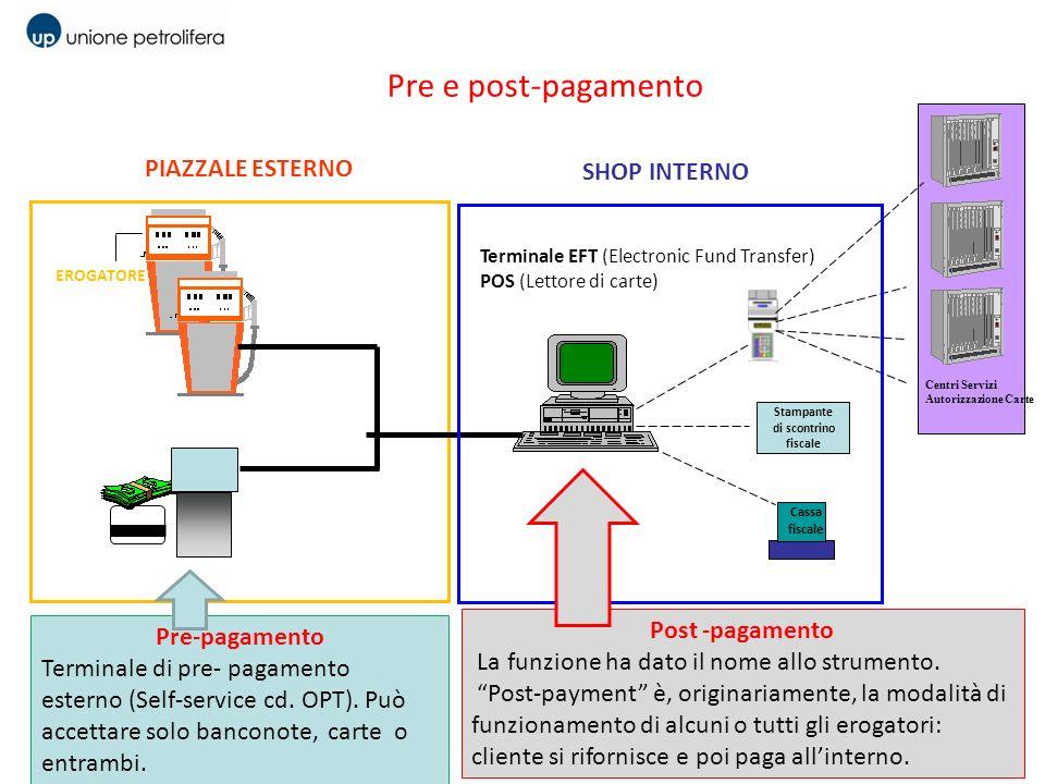 9 EROGATORE PIAZZALE ESTERNO Pre-pagamento Terminale di pre- pagamento esterno (Self-service cd. OPT). Può accettare solo banconote, carte o entrambi.