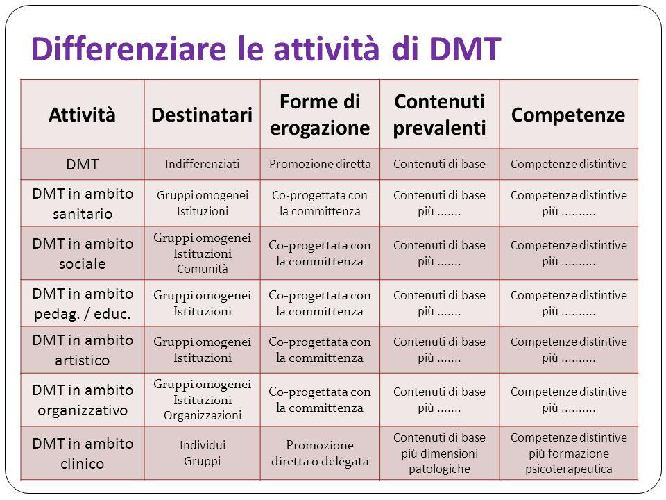 Differenziare le attività di DMT AttivitàDestinatari Forme di erogazione Contenuti prevalenti Competenze DMT IndifferenziatiPromozione direttaContenuti di baseCompetenze distintive DMT in ambito sanitario Gruppi omogenei Istituzioni Co-progettata con la committenza Contenuti di base più.......