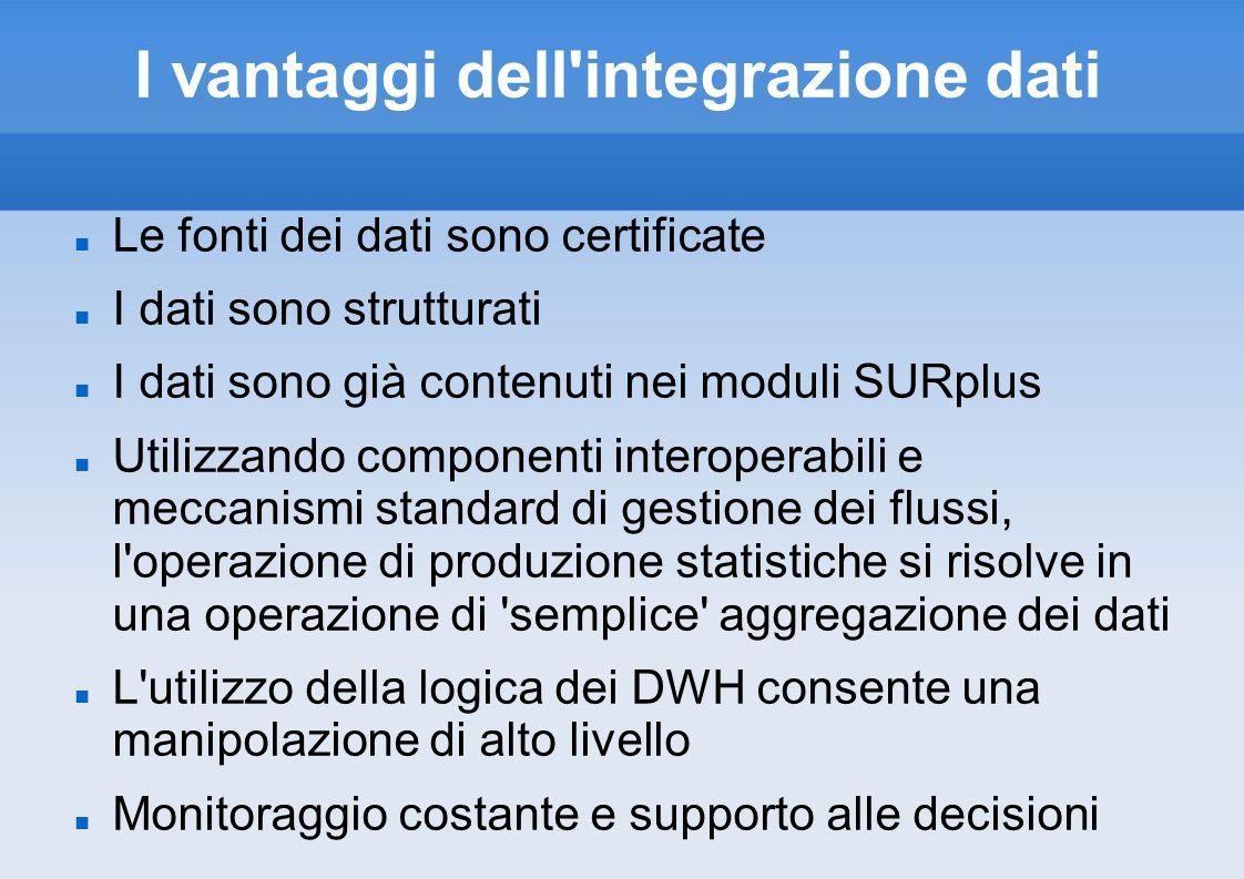 I vantaggi dell'integrazione dati Le fonti dei dati sono certificate I dati sono strutturati I dati sono già contenuti nei moduli SURplus Utilizzando