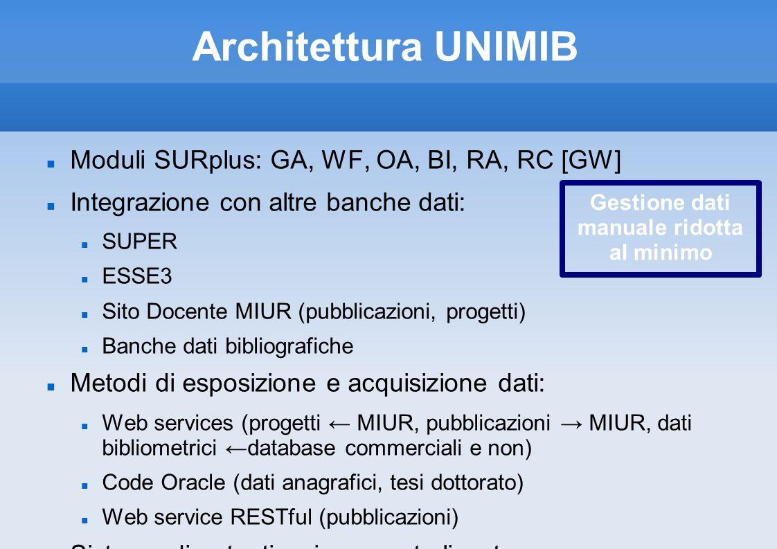 Architettura UNIMIB Moduli SURplus: GA, WF, OA, BI, RA, RC [GW] Integrazione con altre banche dati: SUPER ESSE3 Sito Docente MIUR (pubblicazioni, prog