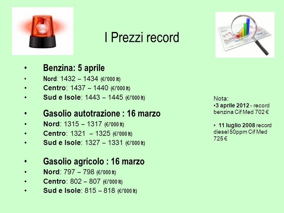 I Prezzi record Benzina: 5 aprile Nord : 1432 – 1434 (/000 lt) Centro: 1437 – 1440 (/000 lt) Sud e Isole: 1443 – 1445 (/000 lt) Gasolio autotrazione :