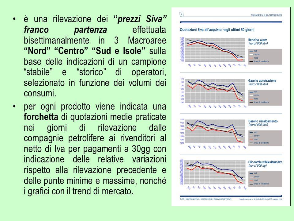 è una rilevazione dei prezzi Siva franco partenza effettuata bisettimanalmente in 3 Macroaree Nord Centro Sud e Isole sulla base delle indicazioni di