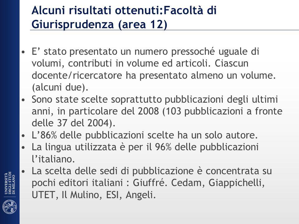 Alcuni risultati ottenuti:Facoltà di Giurisprudenza (area 12) E stato presentato un numero pressoché uguale di volumi, contributi in volume ed articol