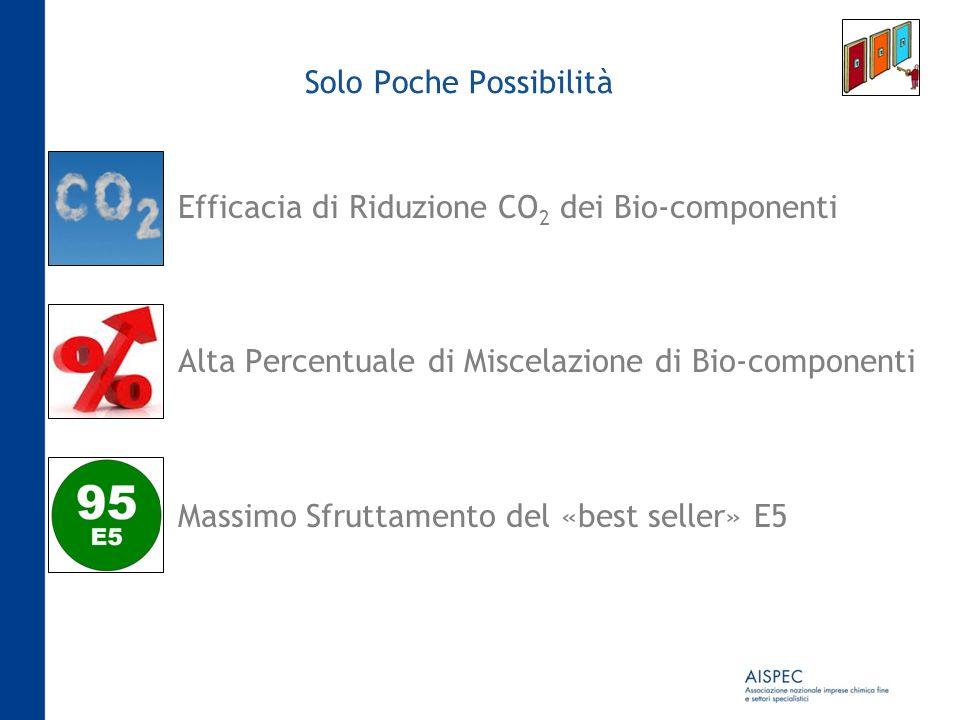 Solo Poche Possibilità Efficacia di Riduzione CO 2 dei Bio-componenti Alta Percentuale di Miscelazione di Bio-componenti Massimo Sfruttamento del «bes