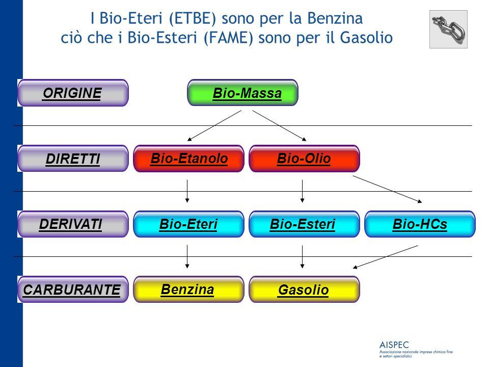 Bio-Massa Bio-OlioBio-Etanolo Bio-Esteri Bio-HCs Gasolio Benzina Bio-Eteri ORIGINEDIRETTIDERIVATICARBURANTE I Bio-Eteri (ETBE) sono per la Benzina ciò