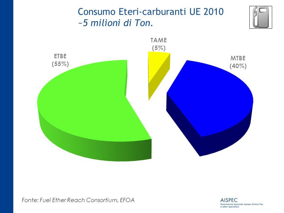 Consumo Eteri-carburanti UE 2010 ~5 milioni di Ton. Fonte: Fuel Ether Reach Consortium, EFOA ETBE (55%) MTBE (40%) TAME (5%)