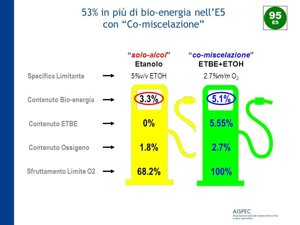 53% in più di bio-energia nellE5 con Co-miscelazione solo-alcol Etanolo co-miscelazione ETBE+ETOH 100%68.2% Sfruttamento Limite O2 Contenuto Ossigeno