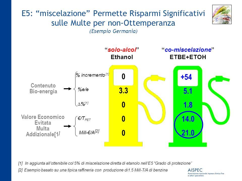 E5: miscelazione Permette Risparmi Significativi sulle Multe per non-Ottemperanza (Esempio Germania) solo-alcol Ethanol co-miscelazione ETBE+ETOH Cont