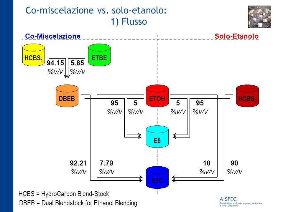 Co-miscelazione vs. solo-etanolo: 1) Flusso 94.15 %v/v 5.85 %v/v HCBS 1 ETBE E5 E10 HCBS = HydroCarbon Blend-Stock DBEB = Dual Blendstock for Ethanol