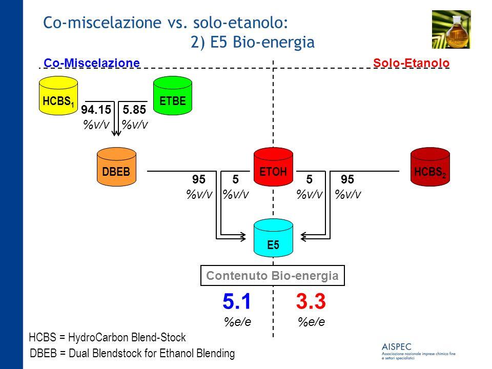 Co-miscelazione vs. solo-etanolo: 2) E5 Bio-energia 94.15 %v/v 5.85 %v/v HCBS 1 ETBE E5 HCBS = HydroCarbon Blend-Stock DBEB = Dual Blendstock for Etha