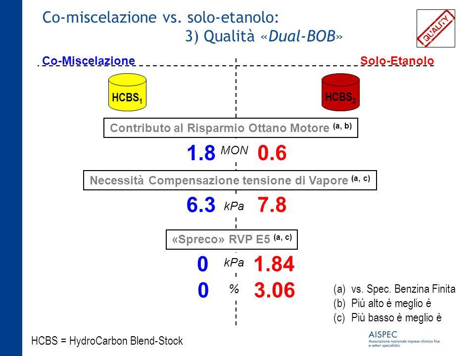 Co-miscelazione vs. solo-etanolo: 3) Qualità «Dual-BOB» HCBS 1 HCBS = HydroCarbon Blend-Stock HCBS 2 Co-MiscelazioneSolo-Etanolo 1.8 0.6 Contributo al