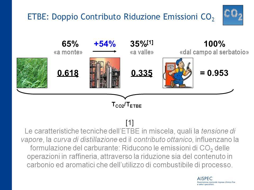 ETBE: Doppio Contributo Riduzione Emissioni CO 2 «a monte»«a valle» «dal campo al serbatoio» T CO2 /T ETBE 0.6180.335= 0.953 65%35% [1] 100%+54% [1] L