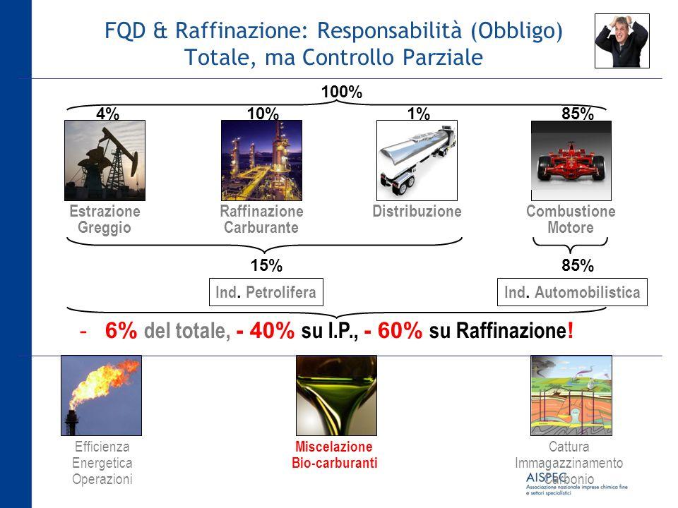 FQD & Raffinazione: Responsabilità (Obbligo) Totale, ma Controllo Parziale 100% Estrazione Greggio Raffinazione Carburante DistribuzioneCombustione Mo