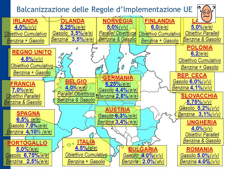 Balcanizzazione delle Regole dImplementazione UE 7 NORVEGIA 5,0 % (v/v) Parallel Obiettivos Benzina & Gasolio FINLANDIA 6,0 (e/e) Obiettivo Cumulativo