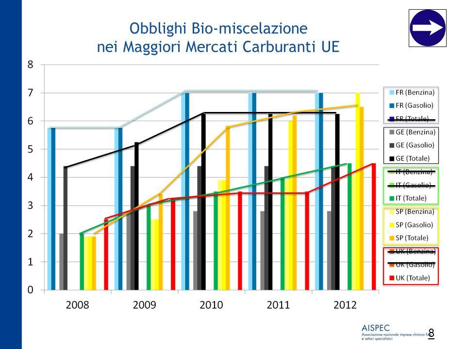 Obblighi Bio-miscelazione nei Maggiori Mercati Carburanti UE 8