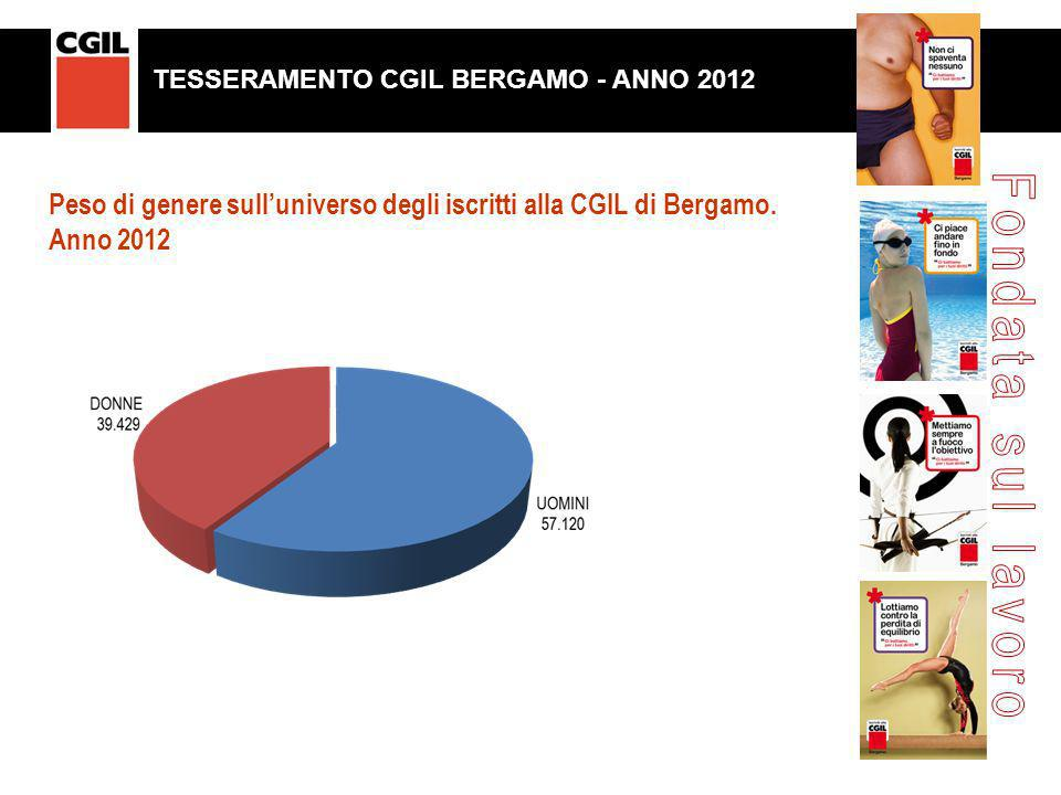 Peso di genere sulluniverso degli iscritti alla CGIL di Bergamo. Anno 2012 TESSERAMENTO CGIL BERGAMO. ANNO 2011 TESSERAMENTO CGIL BERGAMO - ANNO 2012