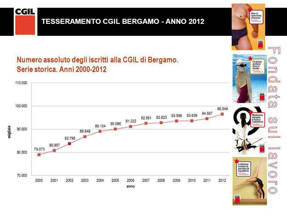 Numero assoluto degli iscritti alla CGIL di Bergamo. Serie storica. Anni 2000-2012 TESSERAMENTO CGIL BERGAMO. ANNO 2011 TESSERAMENTO CGIL BERGAMO. ANN