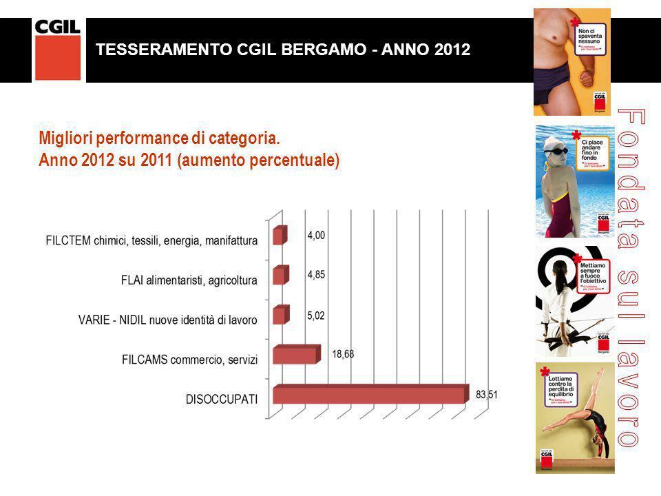 Migliori performance di categoria. Anno 2012 su 2011 (aumento percentuale) TESSERAMENTO CGIL BERGAMO. ANNO 2011 TESSERAMENTO CGIL BERGAMO - ANNO 2012