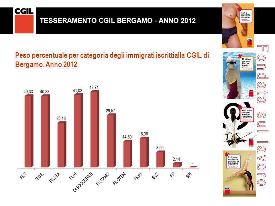 Peso percentuale per categoria degli immigrati iscrittialla CGIL di Bergamo. Anno 2012 TESSERAMENTO CGIL BERGAMO. ANNO 2011 TESSERAMENTO CGIL BERGAMO