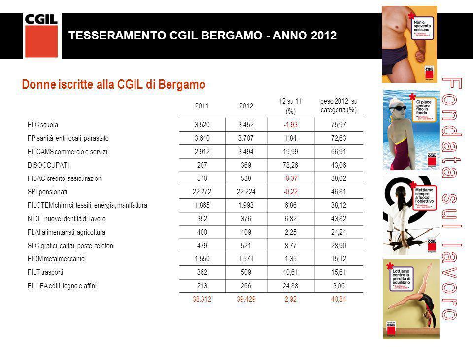 20112012 12 su 11 (%) peso 2012 su categoria (%) FLC scuola3.5203.452-1,9375,97 FP sanità, enti locali, parastato3.6403.7071,8472,63 FILCAMS commercio