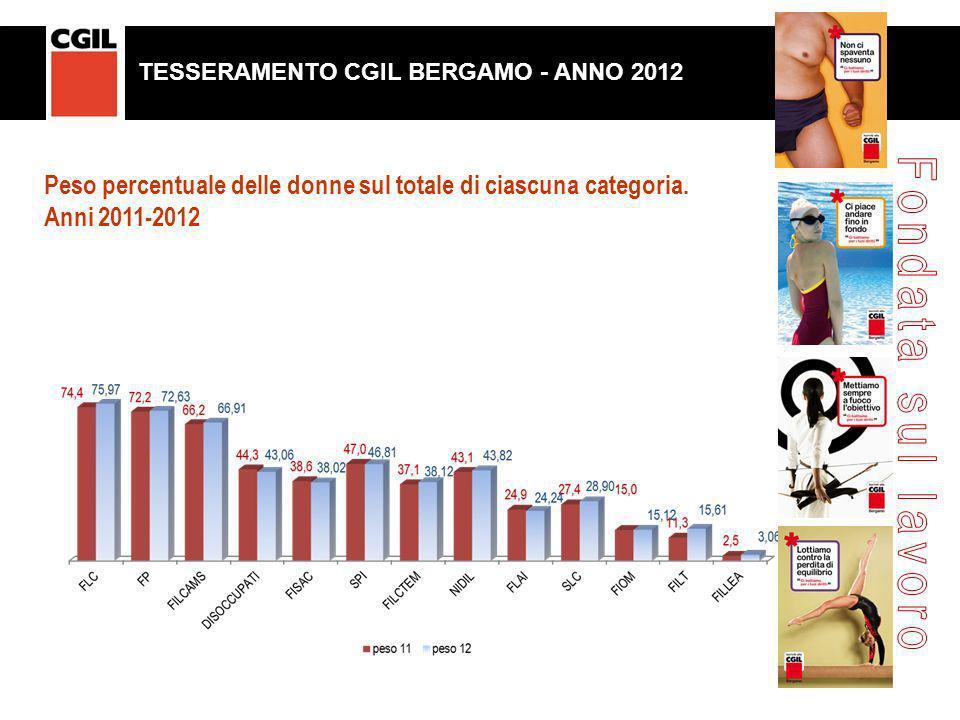 Peso percentuale delle donne sul totale di ciascuna categoria. Anni 2011-2012 TESSERAMENTO CGIL BERGAMO. ANNO 2011 TESSERAMENTO CGIL BERGAMO - ANNO 20