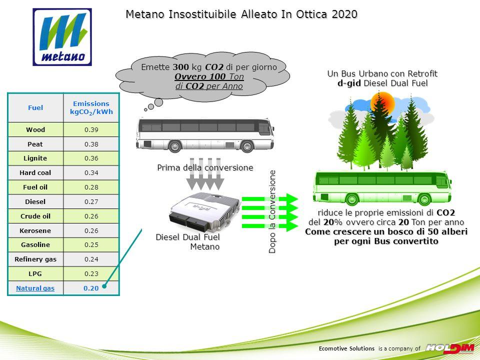 Ecomotive Solutions is a company of In un sistema DDF uniniezione pilota di Gasolio innesca la miscela Aria + Gas Naturale introdotta nella camera di combustione attraverso le valvole di aspirazione.