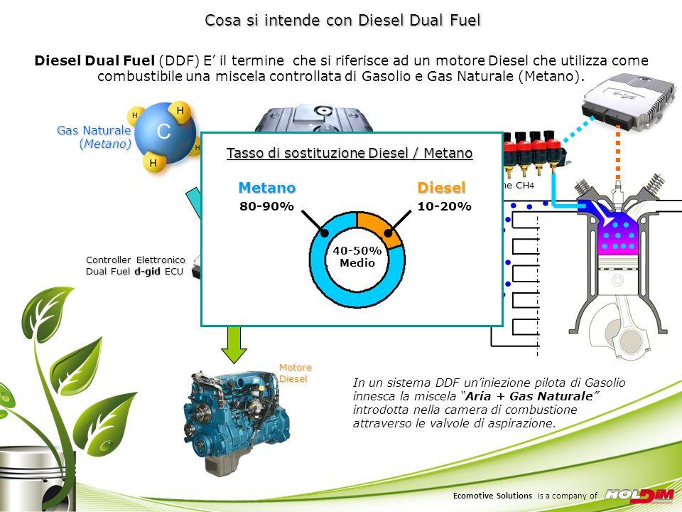 Vantaggi della tecnologia Diesel Dual Fuel d-gid Il motore non subisce trasformazioni invasive o irreversibili e continua a funzionare come un normale ciclo Diesel.