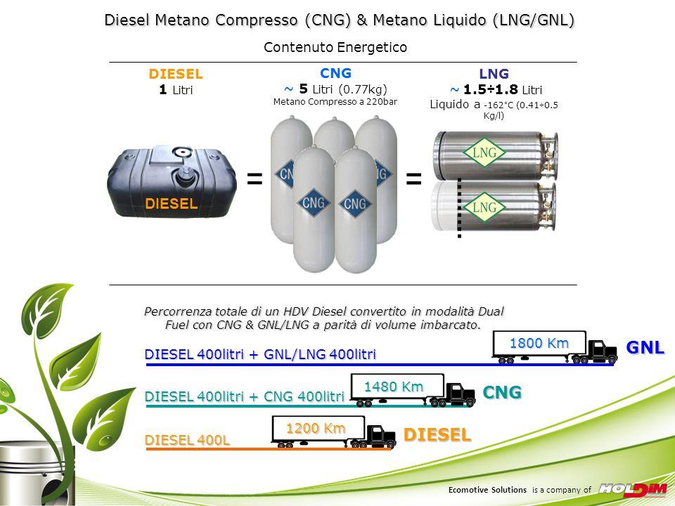 Diesel Metano Compresso (CNG) & Metano Liquido (LNG/GNL) CNG ~ 5 Litri (0.77kg) Metano Compresso a 220bar DIESEL DIESEL 1 Litri = Contenuto Energetico