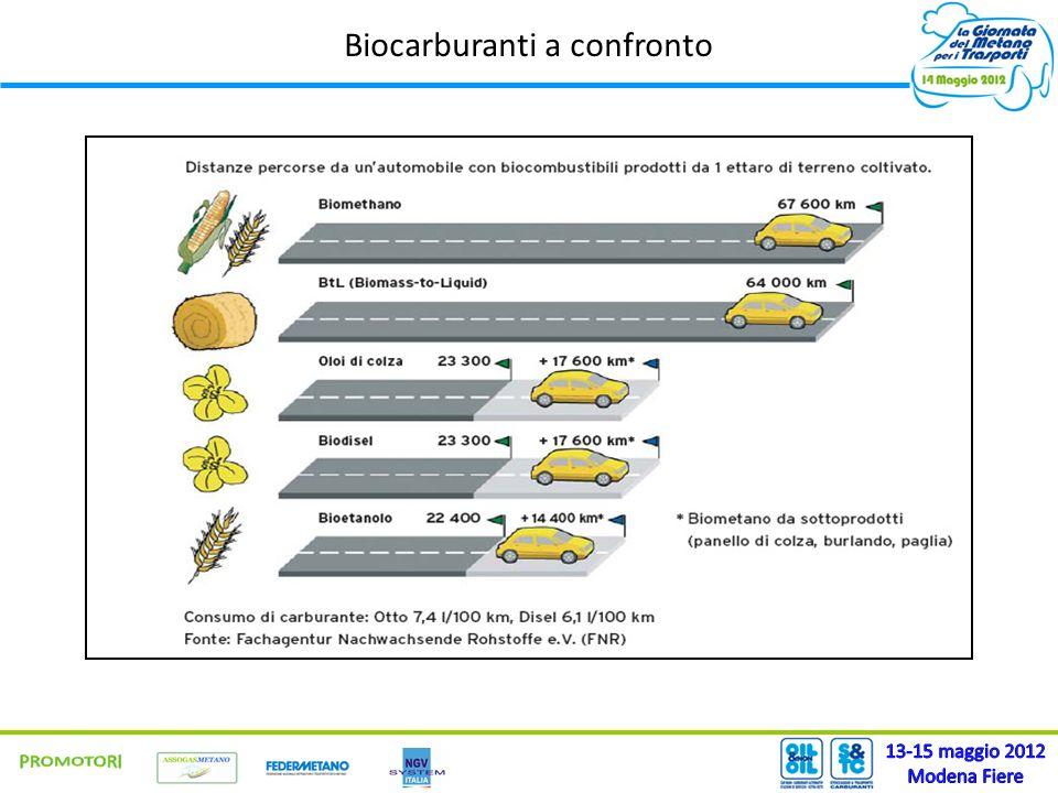 Biocarburanti a confronto