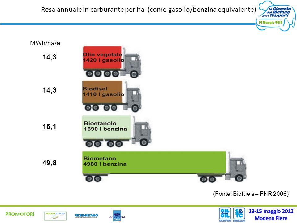 14,3 49,8 15,1 MWh/ha/a Resa annuale in carburante per ha (come gasolio/benzina equivalente) (Fonte: Biofuels – FNR 2006)