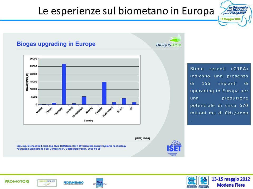 Le esperienze sul biometano in Europa