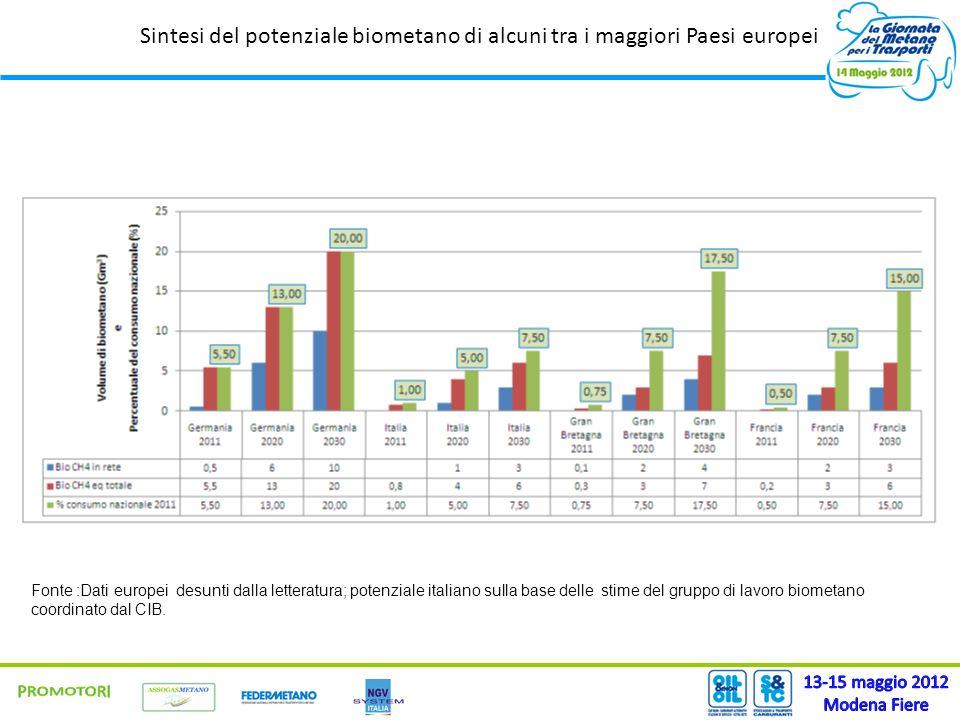 Sintesi del potenziale biometano di alcuni tra i maggiori Paesi europei Fonte :Dati europei desunti dalla letteratura; potenziale italiano sulla base