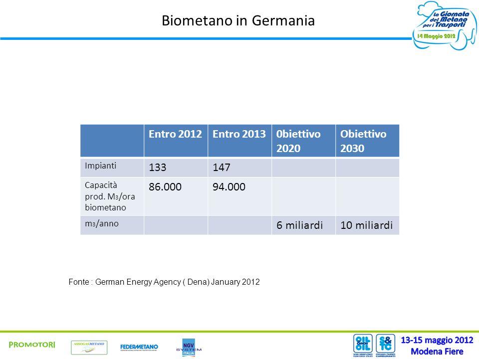 Biometano in Germania Entro 2012Entro 20130biettivo 2020 Obiettivo 2030 Impianti 133147 Capacità prod. M 3 /ora biometano 86.00094.000 m 3 /anno 6 mil