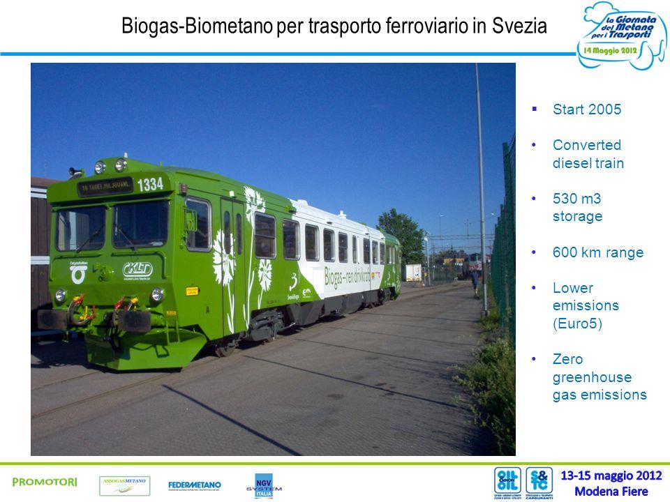Biogas-Biometano per trasporto ferroviario in Svezia Start 2005 Converted diesel train 530 m3 storage 600 km range Lower emissions (Euro5) Zero greenh
