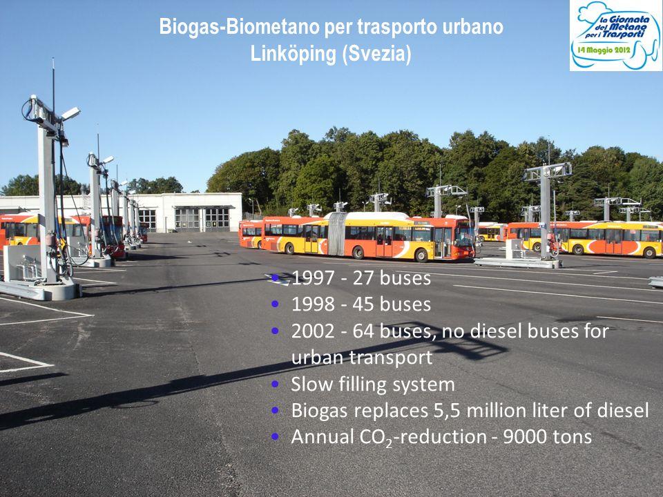 Owe Jönsson, 2007-10- 26 1997 - 27 buses 1998 - 45 buses 2002 - 64 buses, no diesel buses for urban transport Slow filling system Biogas replaces 5,5