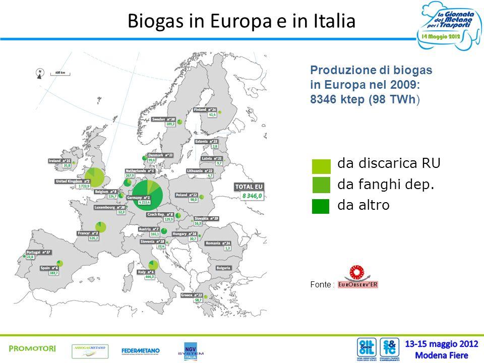 Biogas in Europa e in Italia Produzione di biogas in Europa nel 2009: 8346 ktep (98 TWh) da discarica RU da fanghi dep. da altro Fonte :