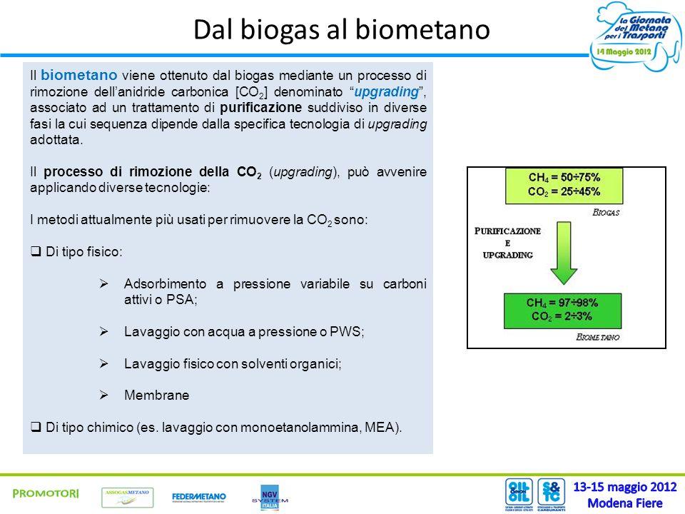 Dal biogas al biometano Il biometano viene ottenuto dal biogas mediante un processo di rimozione dellanidride carbonica [CO 2 ] denominato upgrading,