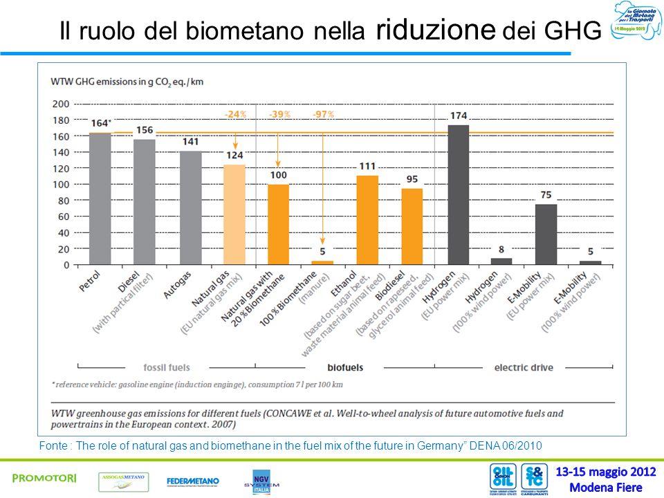 Fonte : The role of natural gas and biomethane in the fuel mix of the future in Germany DENA 06/2010 Il ruolo del biometano nella riduzione dei GHG