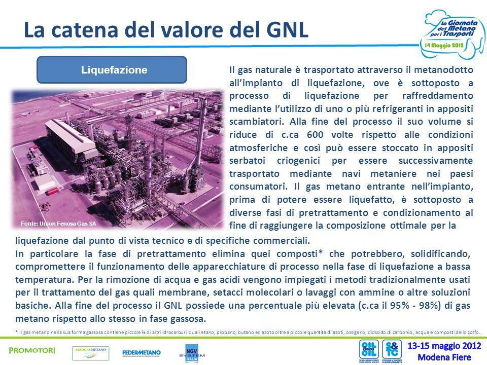 La catena del valore del GNL Liquefazione Fonte: Union Fenosa Gas SA Il gas naturale è trasportato attraverso il metanodotto allimpianto di liquefazio