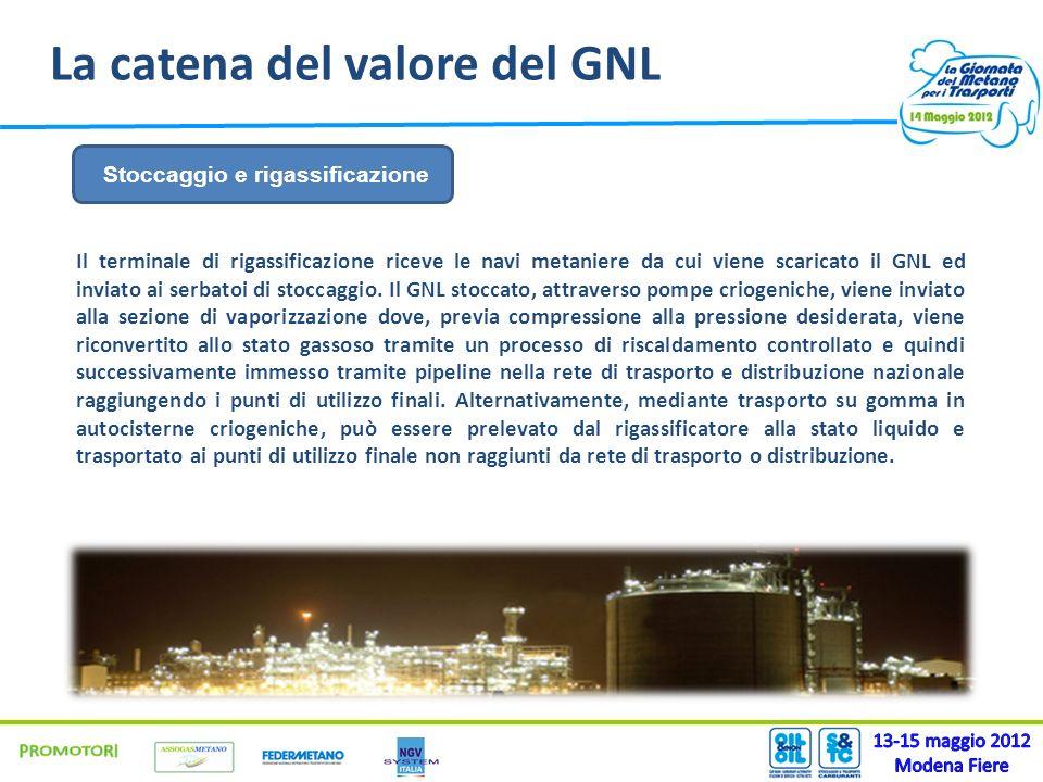 La catena del valore del GNL Il terminale di rigassificazione riceve le navi metaniere da cui viene scaricato il GNL ed inviato ai serbatoi di stoccag