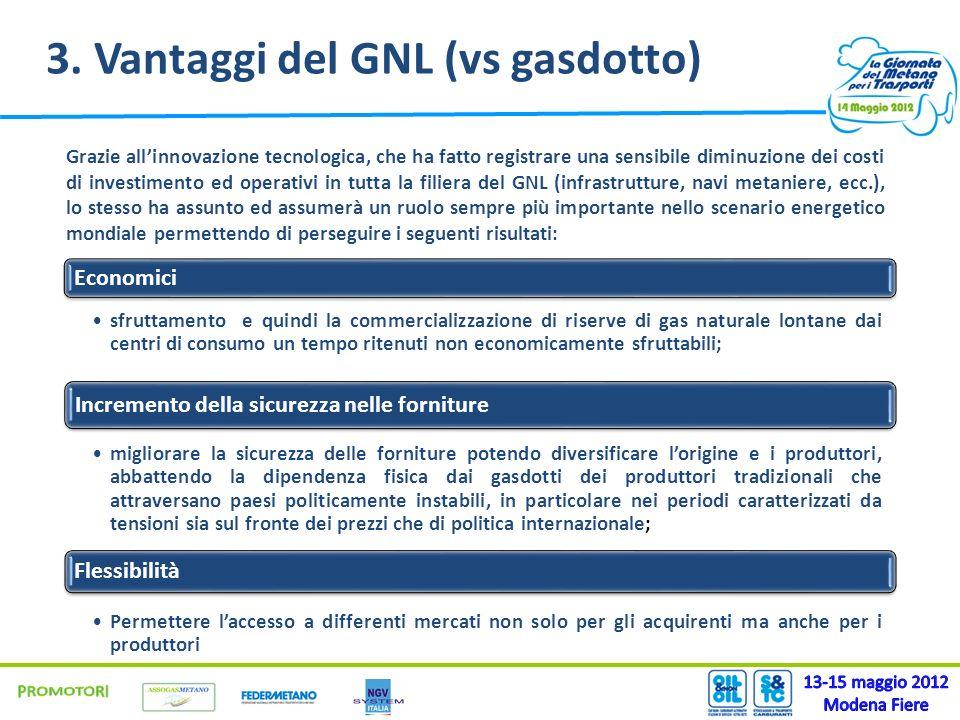 3. Vantaggi del GNL (vs gasdotto) Grazie allinnovazione tecnologica, che ha fatto registrare una sensibile diminuzione dei costi di investimento ed op