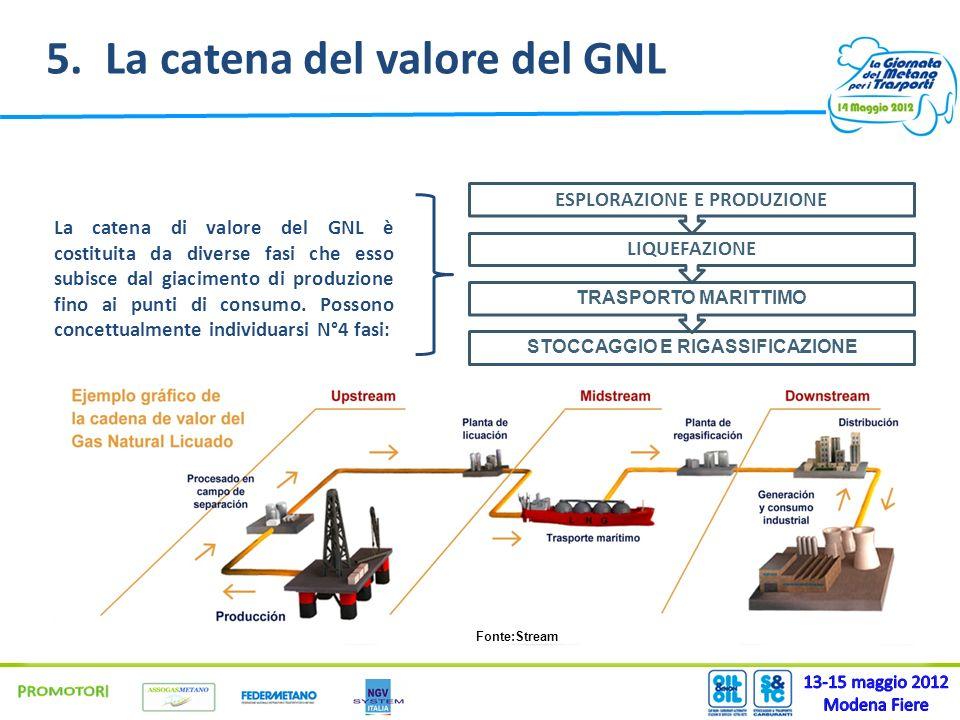 5. La catena del valore del GNL La catena di valore del GNL è costituita da diverse fasi che esso subisce dal giacimento di produzione fino ai punti d