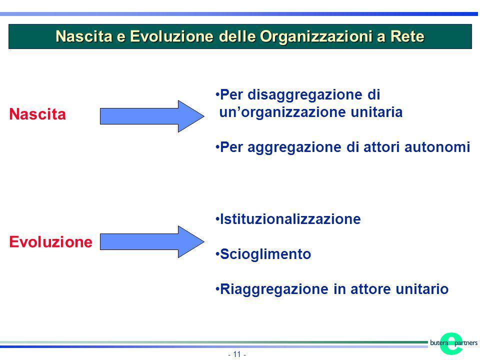 - 11 - Nascita e Evoluzione delle Organizzazioni a Rete Per disaggregazione di unorganizzazione unitaria Per aggregazione di attori autonomi Nascita E