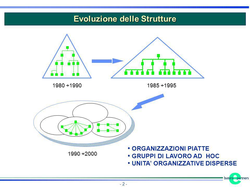 - 2 - 1980 ÷1990 1985 ÷1995 1990 ÷2000 ORGANIZZAZIONI PIATTE GRUPPI DI LAVORO AD HOC UNITA ORGANIZZATIVE DISPERSE Evoluzione delle Strutture