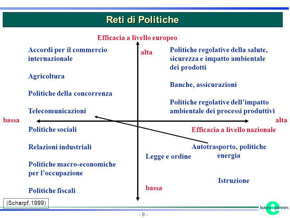 - 9 - Reti di Politiche Accordi per il commercio internazionale Agricoltura Politiche della concorrenza Telecomunicazioni Politiche sociali Relazioni