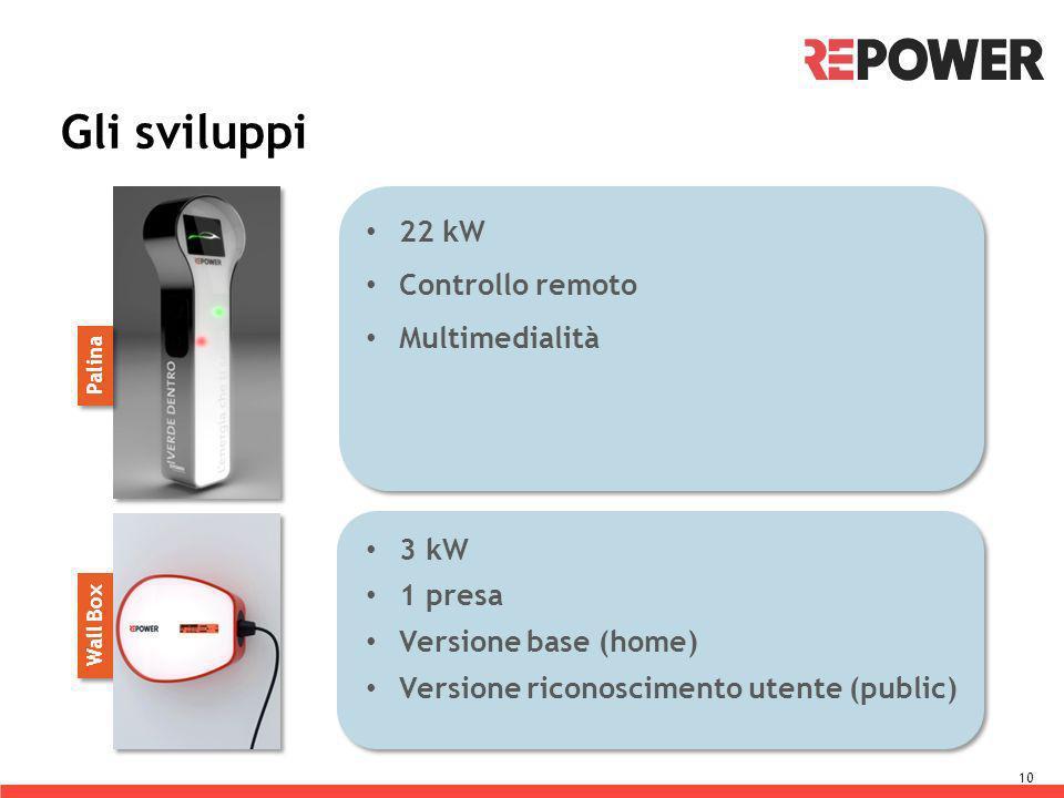 Gli sviluppi 10 Palina Wall Box 22 kW Controllo remoto Multimedialità 3 kW 1 presa Versione base (home) Versione riconoscimento utente (public)