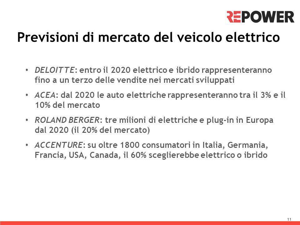 Previsioni di mercato del veicolo elettrico 11 DELOITTE: entro il 2020 elettrico e ibrido rappresenteranno fino a un terzo delle vendite nei mercati sviluppati ACEA: dal 2020 le auto elettriche rappresenteranno tra il 3% e il 10% del mercato ROLAND BERGER: tre milioni di elettriche e plug-in in Europa dal 2020 (il 20% del mercato) ACCENTURE: su oltre 1800 consumatori in Italia, Germania, Francia, USA, Canada, il 60% sceglierebbe elettrico o ibrido