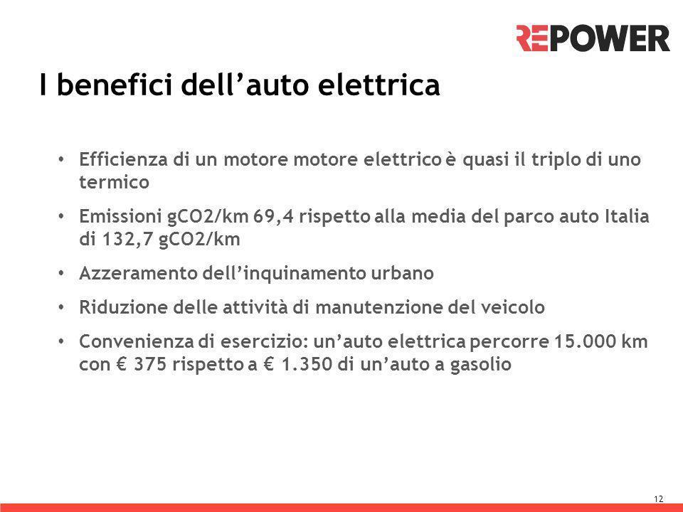 I benefici dellauto elettrica 12 Efficienza di un motore motore elettrico è quasi il triplo di uno termico Emissioni gCO2/km 69,4 rispetto alla media del parco auto Italia di 132,7 gCO2/km Azzeramento dellinquinamento urbano Riduzione delle attività di manutenzione del veicolo Convenienza di esercizio: unauto elettrica percorre 15.000 km con 375 rispetto a 1.350 di unauto a gasolio