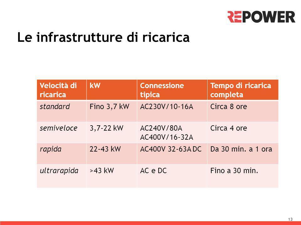 13 Le infrastrutture di ricarica Velocità di ricarica kWConnessione tipica Tempo di ricarica completa standardFino 3,7 kWAC230V/10-16ACirca 8 ore semi
